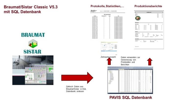 LOGO_Braumat/Sistar Classic V5.3 mit SQL Datenbank