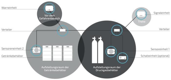 LOGO_CO2 CONTROL – das Sicherheitssystem zur Überwachung von gefährlichen CO2-Konzentrationen