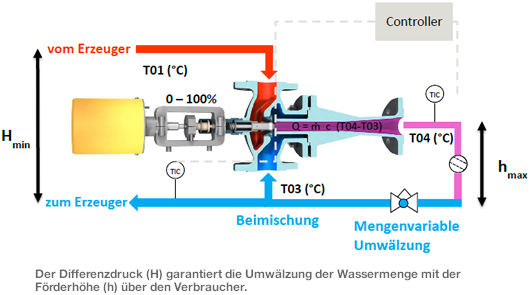 LOGO_Verfahren » Strahlpumpenregelung