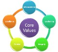 LOGO_Core Values