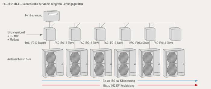 LOGO_Schnittstelle PAC-IF013B-E