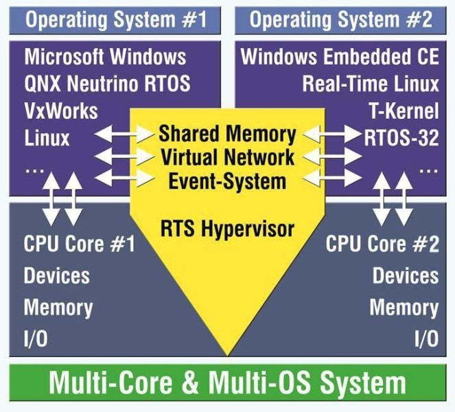 LOGO_RTS Real-Time Hypervisor