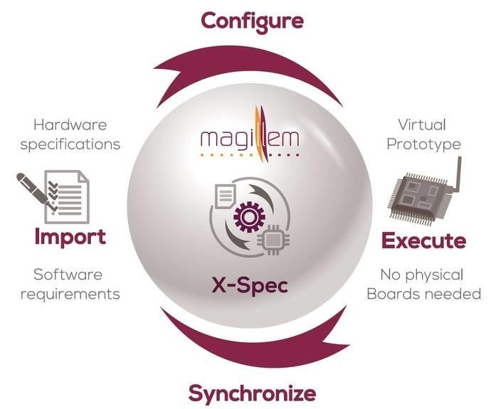 LOGO_MXS Magillem X-Spec