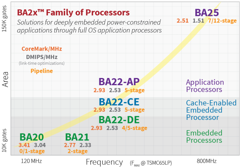 LOGO_BA20 PipelineZero and the BA2X 32-bit Processor Family