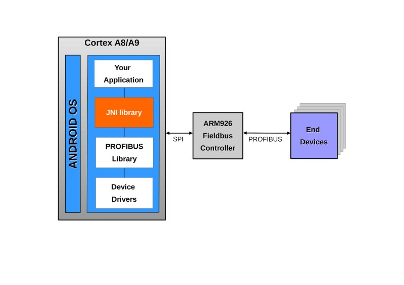 LOGO_Industrial Communication and Control using Android