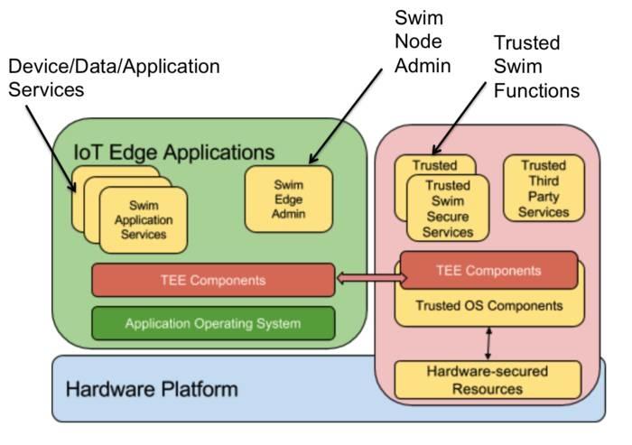 LOGO_Swim: Smart & Secure