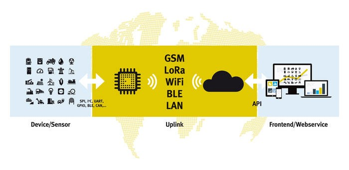 LOGO_IoT Technology Communication Platform