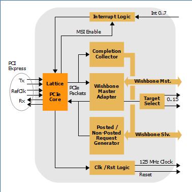 LOGO_IP-Blöcke und Platform Lösungen