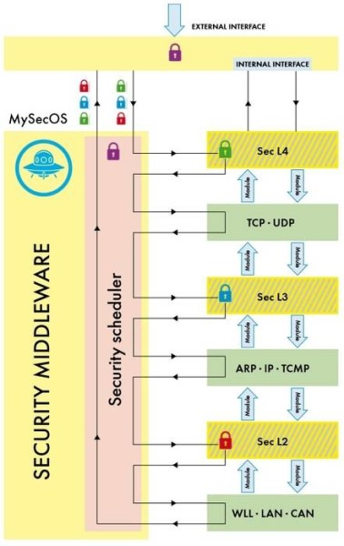LOGO_MySecOS Security Middleware