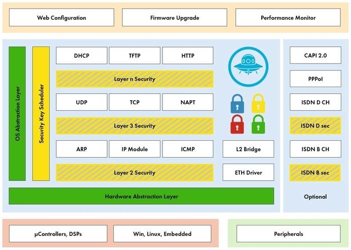 LOGO_MySecOS Security Gateway Stack