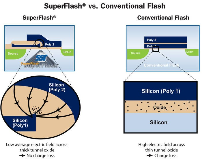 LOGO_Flash memory IP