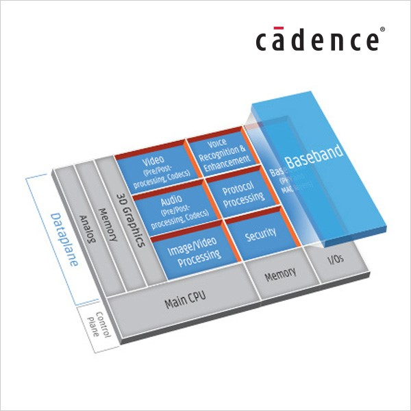LOGO_Cadence® Tensilica® DSP for Baseband and Communications