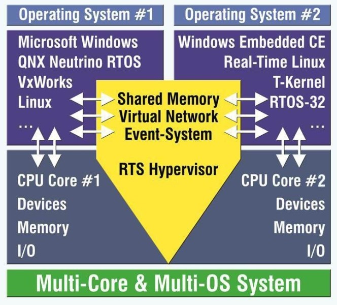 LOGO_RTS Real-Time Hypervisor