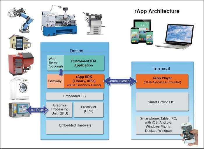 LOGO_rApp - Mobile Device Apps Framework