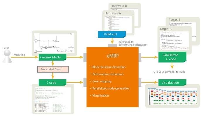LOGO_eMBP Model-Based Parallelizer