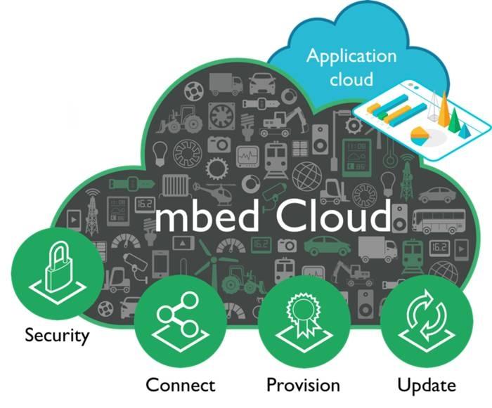 LOGO_ARM mbed IoT Device Platform