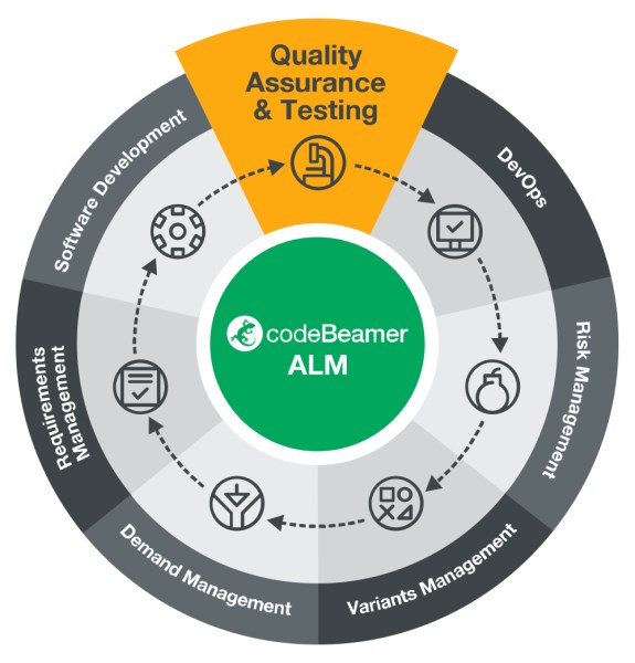 LOGO_codeBeamer Quality Assurance & Testing