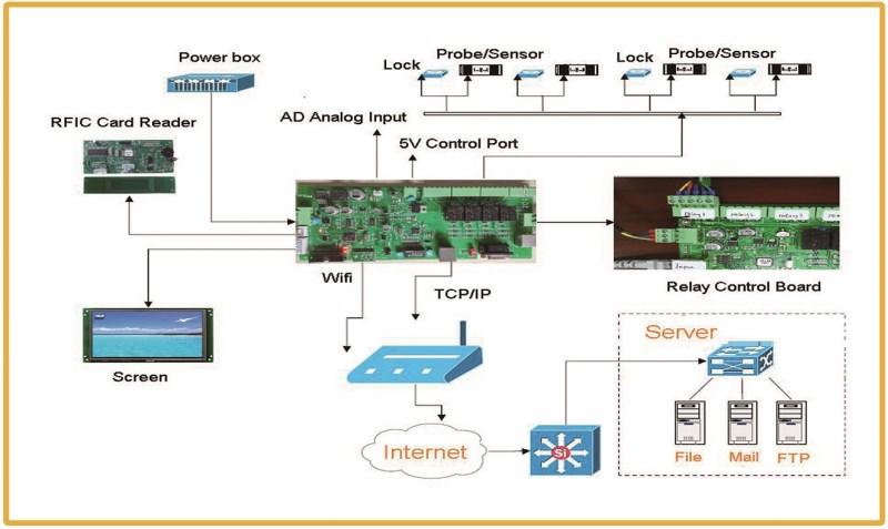 LOGO_Wi-Fi Enabled Control System