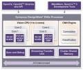 LOGO_DesignWare EV6x Embedded Vision Processors