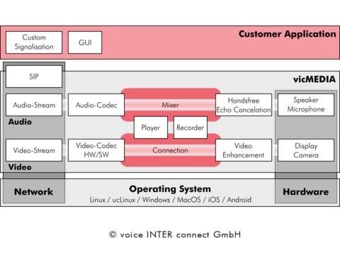 LOGO_vicMEDIA - VoIP Framework