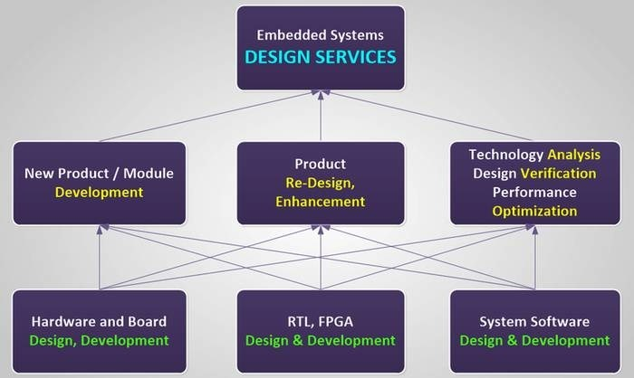 LOGO_Embedded System Design Services