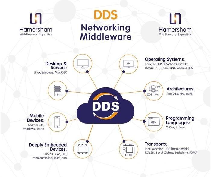 LOGO_DDS Network Software Platform