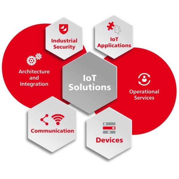 LOGO_IoT solutions – from architecture to secure operation