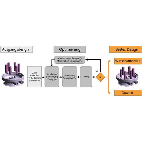 LOGO_Automatische Optimierung