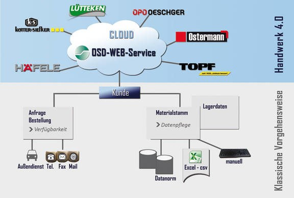 LOGO_Document Management System: OSD-dokuPRO