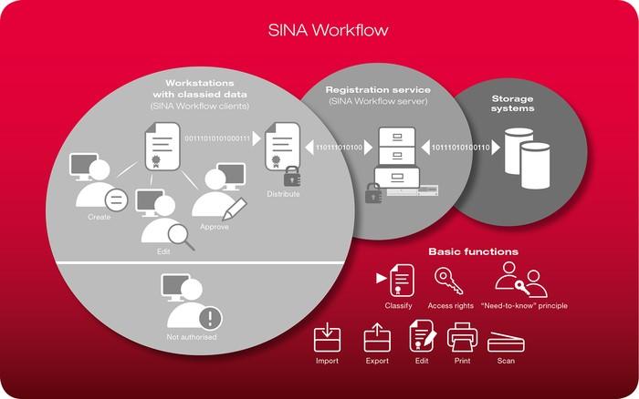 LOGO_SINA Workflow