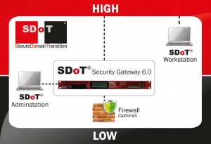 LOGO_SDoT® Security Gateway 6.0