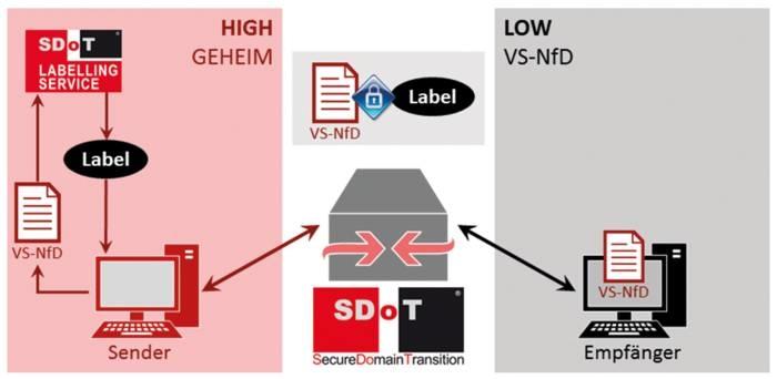 LOGO_SDoT Labelling Service®