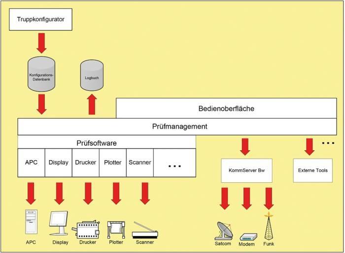 LOGO_OSP – Offline System Prüfung