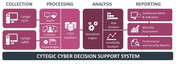 LOGO_CYBER DECISION SUPPORT SYSTEM