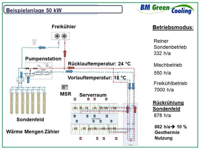 LOGO_BM Green Cooling Geothermie für Rechenzentren mit vollständiger Abwärmenutzung zur Fußbodenheizung