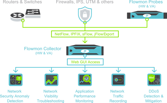 LOGO_Effektive Netzwerküberwachung und Sicherheitslösungen mit Flowmon
