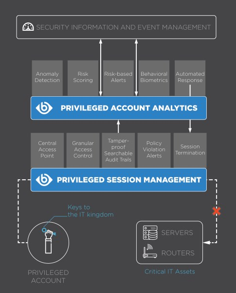 LOGO_Privileged Account Analytics