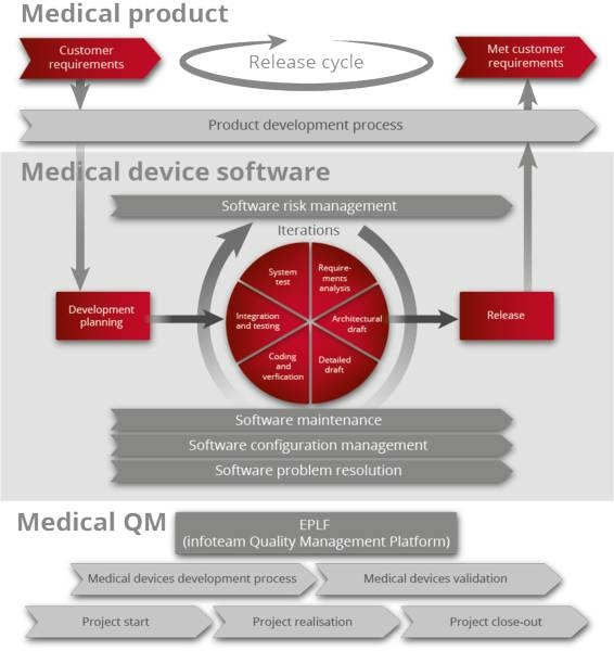 LOGO_Standard-compliant software development for medical devices