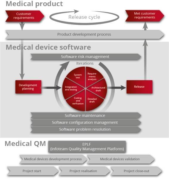 LOGO_Normenkonforme Softwareentwicklung für Medizinprodukte