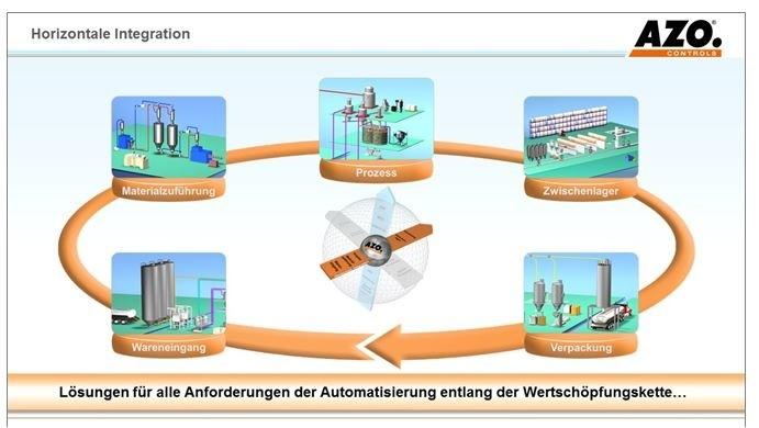 LOGO_Lösungen für alle Anforderungen der Automatisierung entlang der Wertschöpfungskette