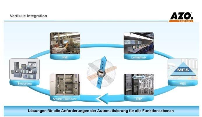LOGO_Lösungen für alle Anforderungen der Automatisierung für alle Funktionsebenen