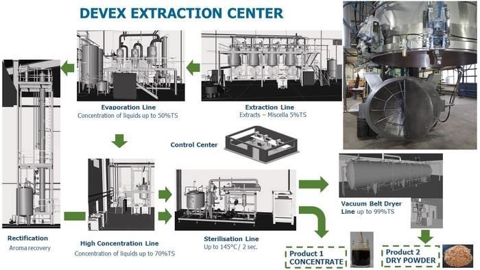 LOGO_DEVEX Extraktionsanlage
