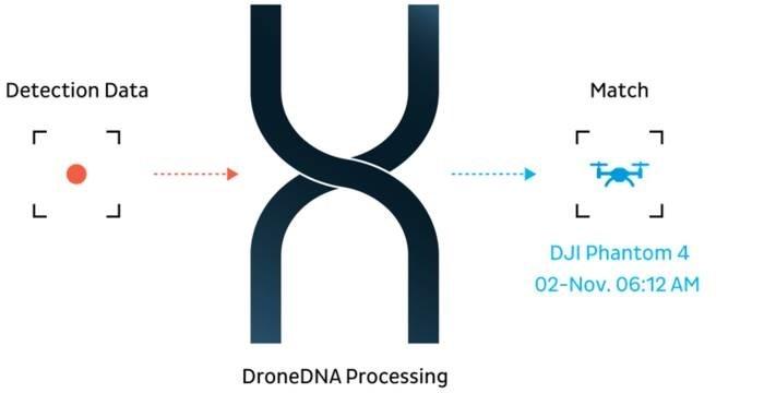 LOGO_DroneDNA