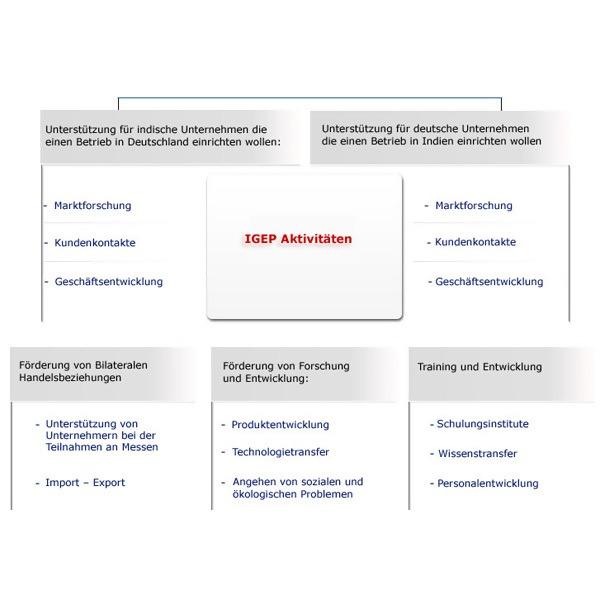 LOGO_Activities